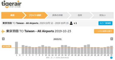 タイガーエア台湾は、就航5周年で日本からの全路線が片道2,200円~のセールを開催!