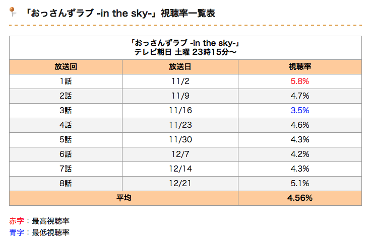 おっさんずラブin_the_sky視聴率