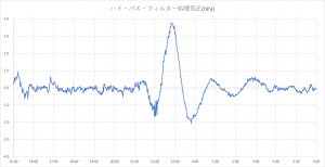HPF気圧T19