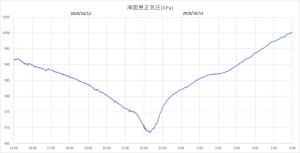 気圧T19