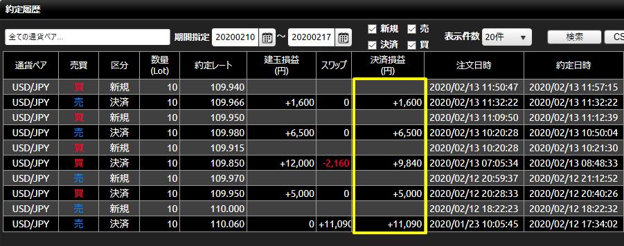 DMM FX20200210-20200215_約定