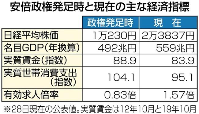 【西日本新聞】ファクトチェック!アベノミクスの成果「GDP」の「伸び率」はデタラメ!政府関係者「アベノミクスの肝は数字をどう見せるか」「この繰り返しだ」!