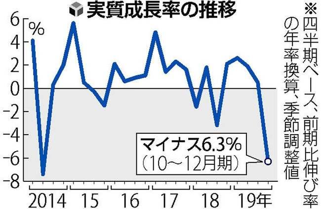 【経済崩壊目前】2019年10月~12月期の四半期別「GDP」民間シンクタンク10社はマイナス予測!内閣府発表「速報値」は「年率換算」で「-6.3%」の衝撃!