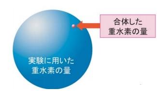 フッ化重水素4