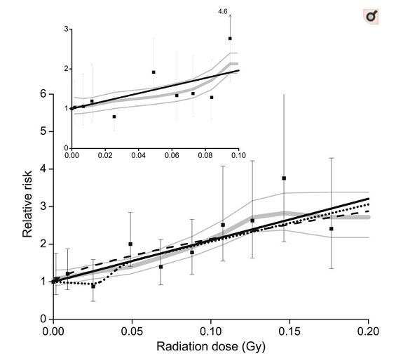 甲状腺がん9つのコホート研究