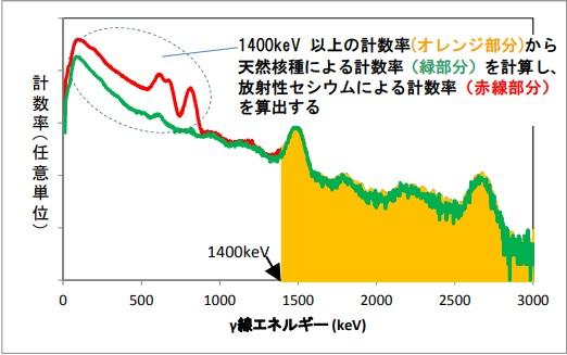 汚染地スペクトル
