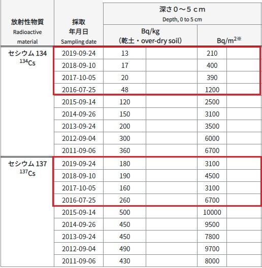 オリンピック土壌測定