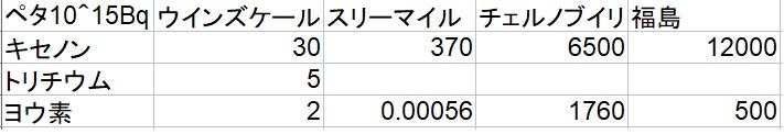 核施設推定放出量比較