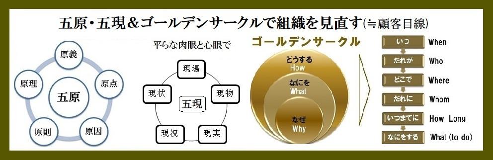 五現・ゴールデンサークル