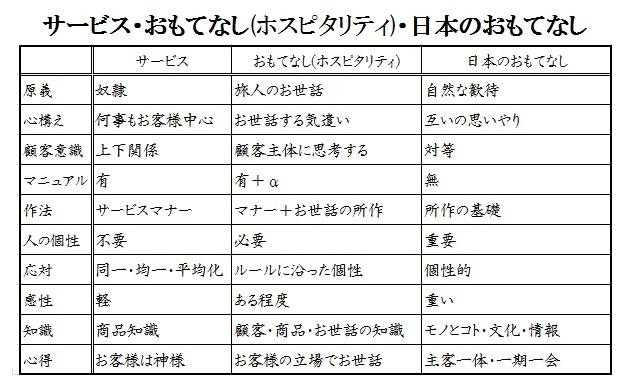 サービス・おもてなし(ホスピタリティ)・日本のおもてなし