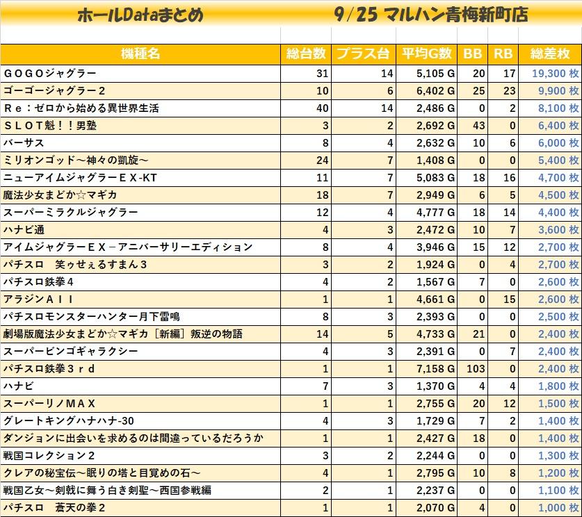 0925マルハン青梅新町店_全