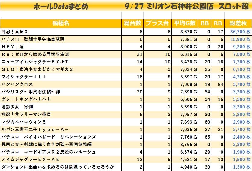 0927ミリオン石神井公園店 スロット館_全