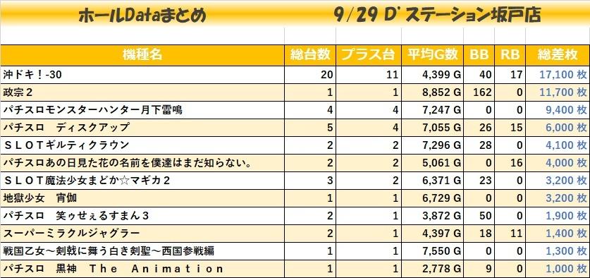 0929D'ステーション坂戸店_全