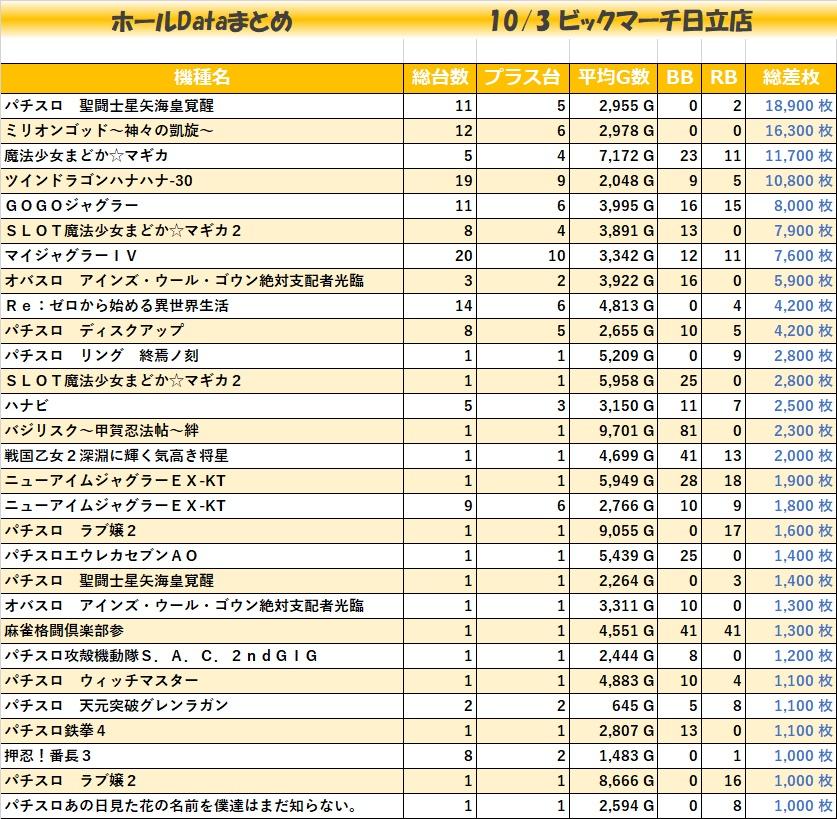 1003ビックマーチ日立店_全