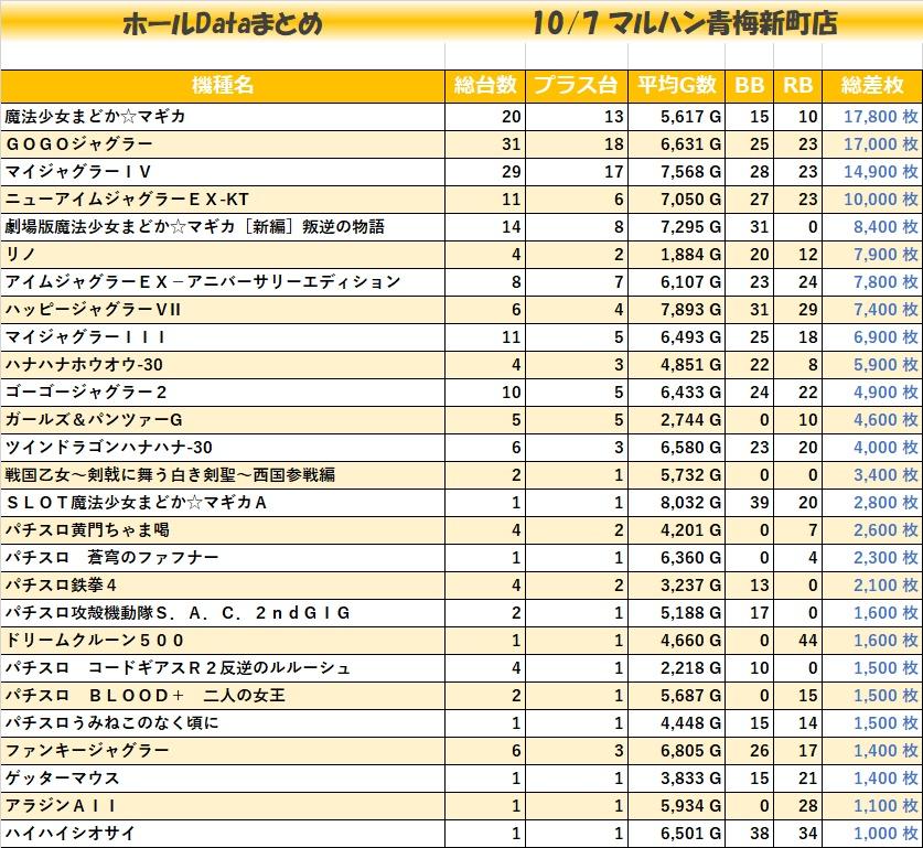 1007マルハン青梅新町店_全