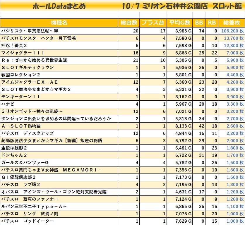 1007ミリオン石神井公園店 スロット館_全