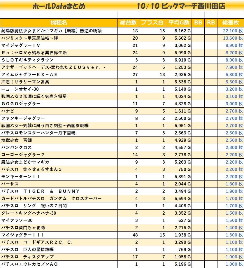 1010ビックマーチ西川田店_全