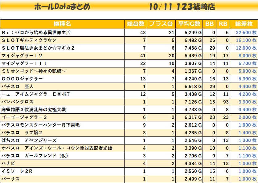 1011_機種毎123篠崎
