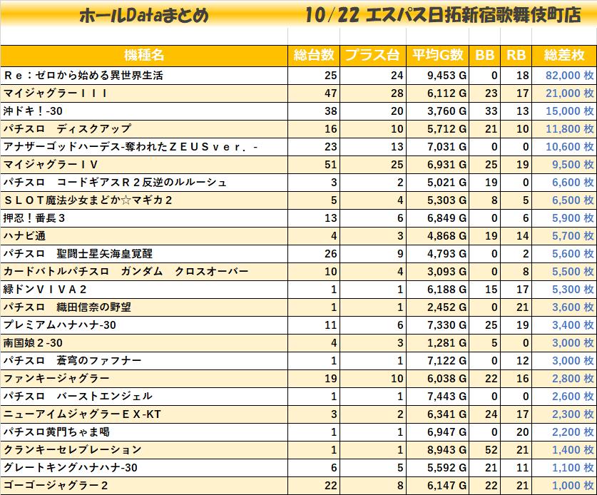 1022エスパス日拓新宿歌舞伎町店_全