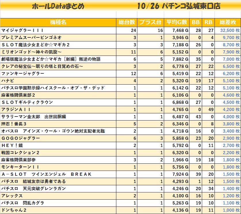 1026パチンコ弘城東口店_全