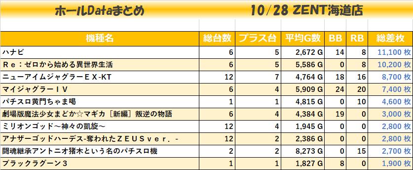 1028ZENT海道店_全
