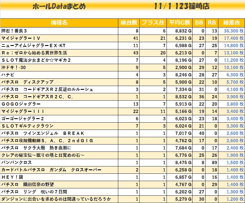 1101_123篠崎機種毎