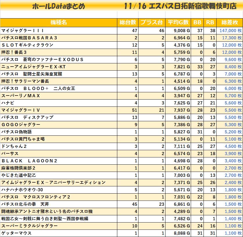 1116エスパス日拓新宿歌舞伎町店_全