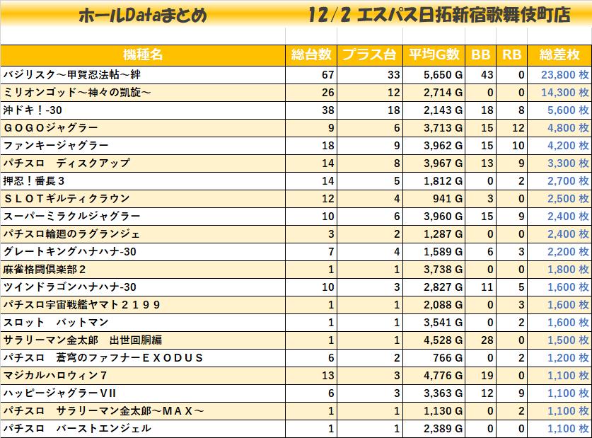 1202エスパス日拓新宿歌舞伎町店_全