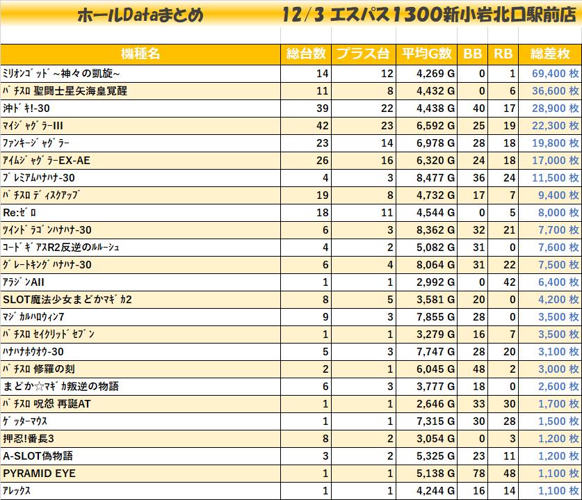 1203エスパス1300新小岩北口駅前店_全