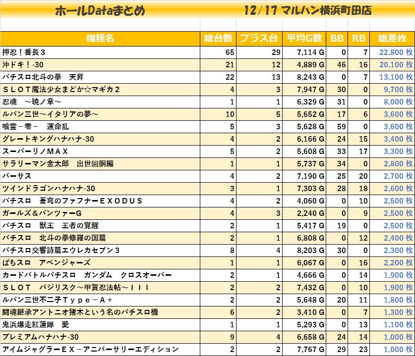 20191217_マルハン横浜町田店_機種毎