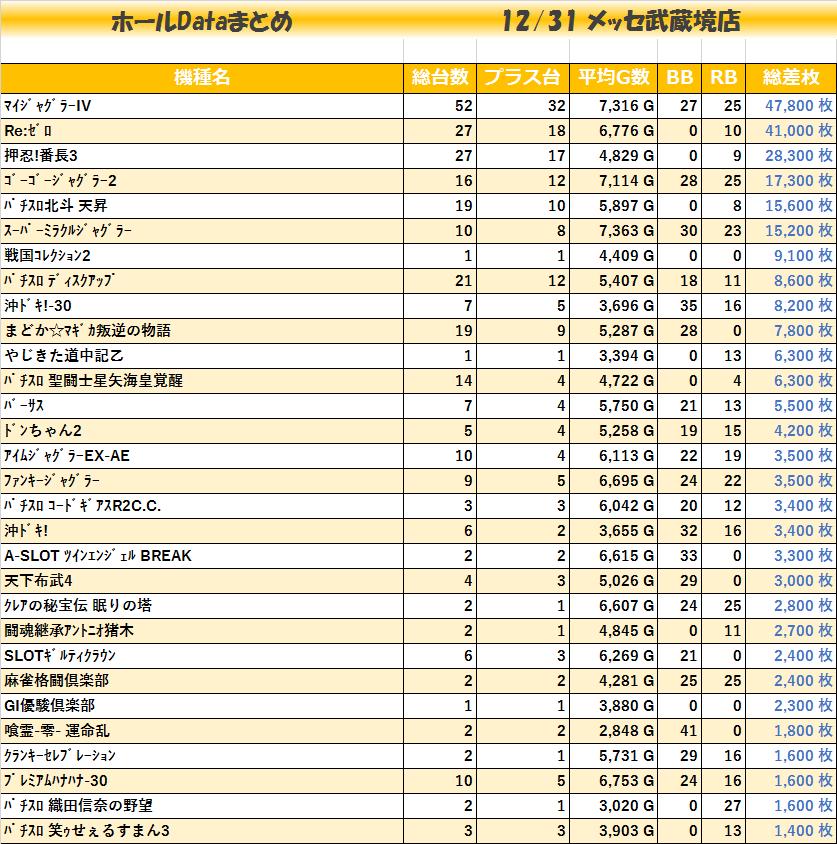 20191231_メッセ武蔵境店_機種毎