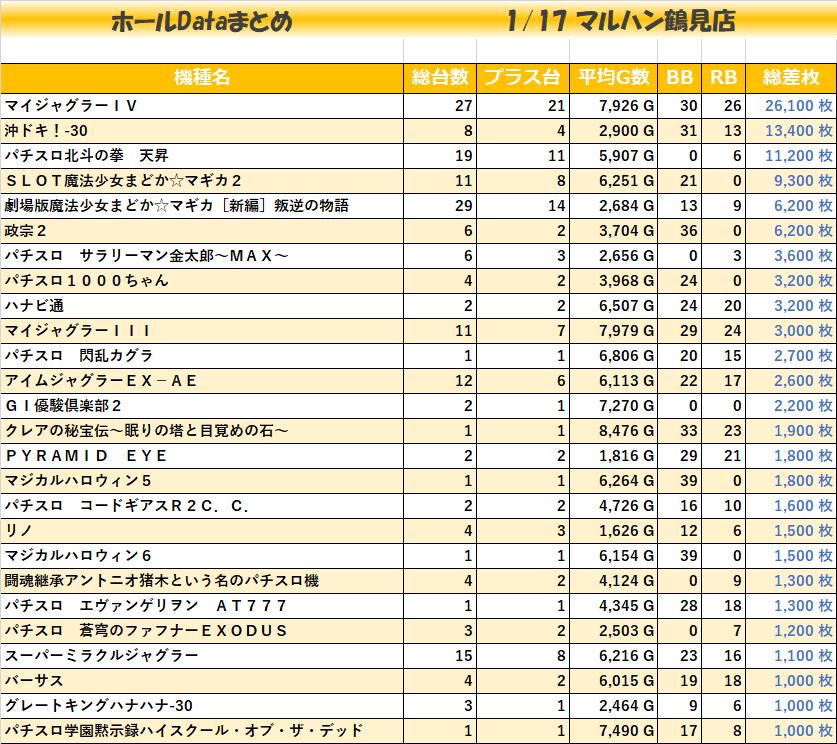 0117マルハン鶴見店_全