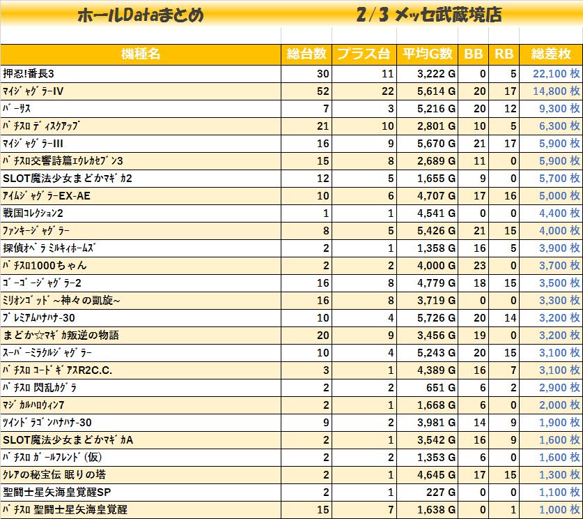 20200203_メッセ武蔵境店_機種毎