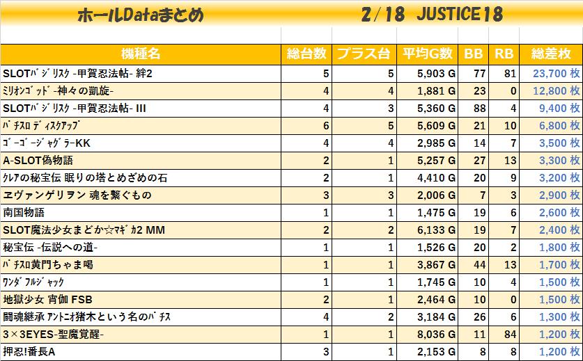 20200218_JUSTICE18_機種毎