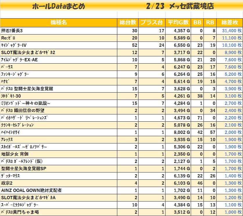 20200323_メッセ武蔵境店_機種毎