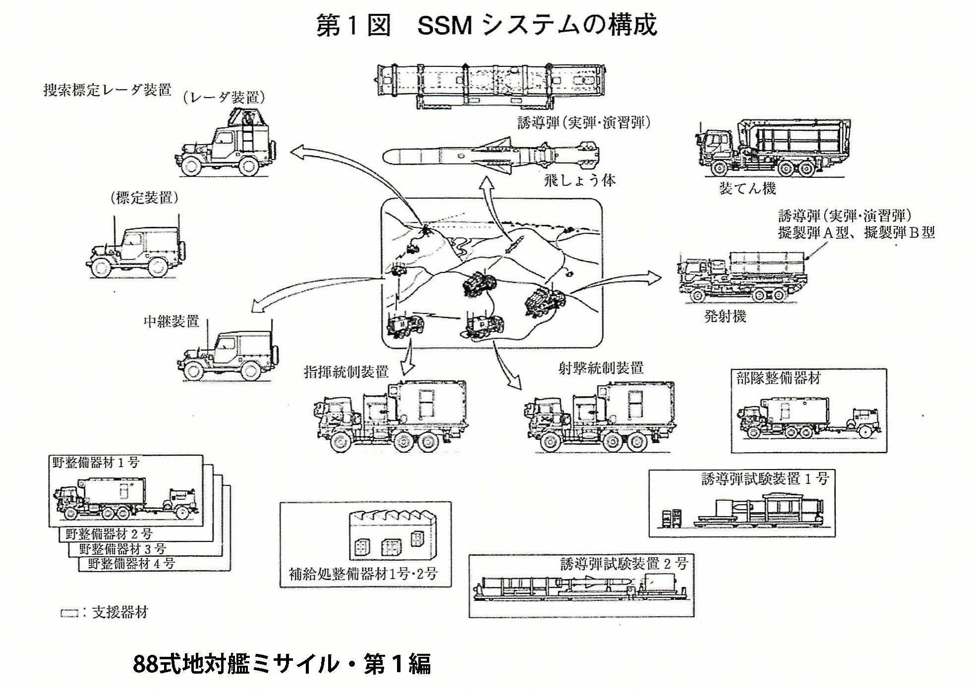 SSMシステムの構成