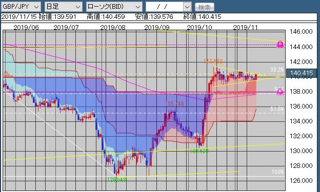 20191117ポンド円.jpg