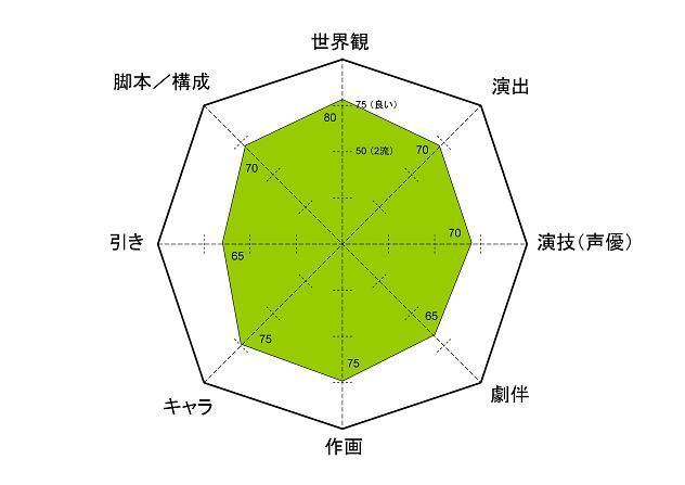 通常攻撃 レーダーチャート 9