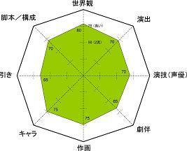 通常攻撃 レーダーチャート 5