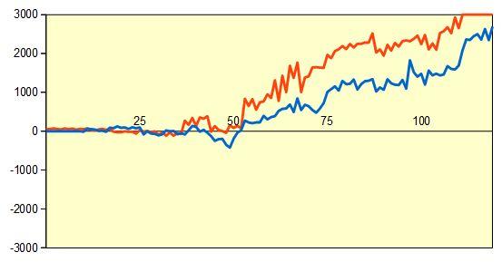 第60期王位戦第6局 形勢評価グラフ