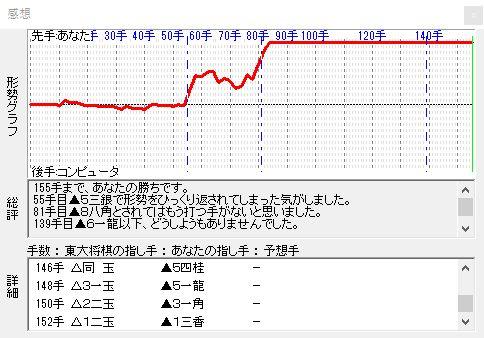 vs東大将棋6 東大6の形勢評価グラフ