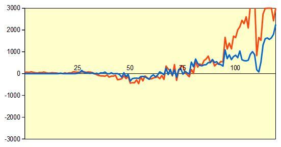 第69回NHK杯2回戦第9局 形勢評価グラフ