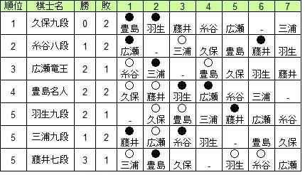 第69期王将戦リーグ表20191021
