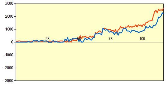 第91期棋聖戦 藤井七段vs阿部八段 形勢評価グラフ
