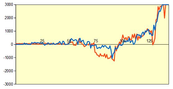 第32期竜王戦七番勝負第5局 形勢評価グラフ