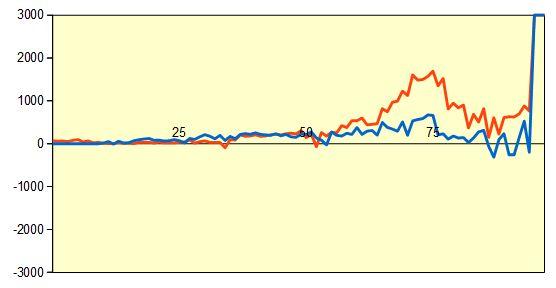 第45期棋王戦第2局 形勢評価グラフ
