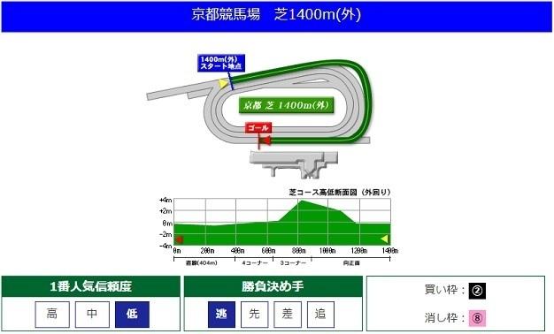 競馬ラボ京都芝1400m
