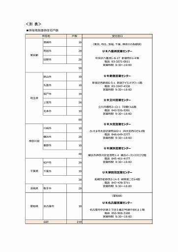 s-令和元年台風第19号による被災者へのUR賃貸住宅の提供について(令和元年10月17日更新)_imgs-0004
