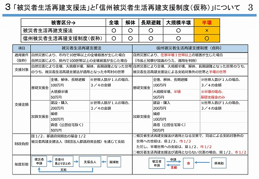 s-長野県版 被災者生活再建支援制度 (案) について - 長野市_imgs (1)-0003