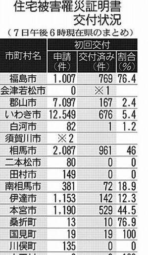 s-191111台風19号「罹災証明書」交付率は13 7郡山などで手続き難航(福島民友新聞2019年11月11日)